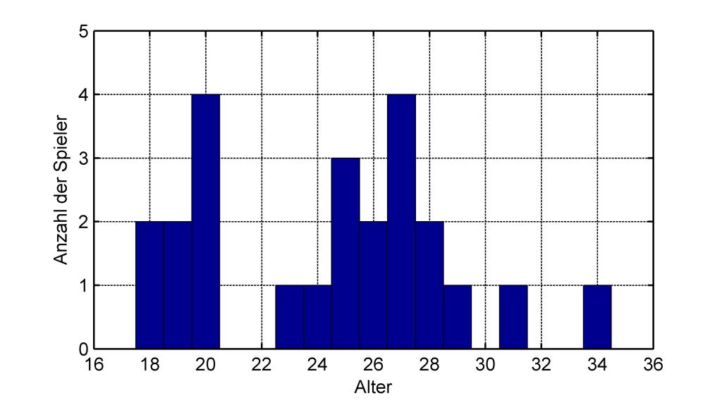 Histogram der Altersverteilung im Kader des VfL Bochum