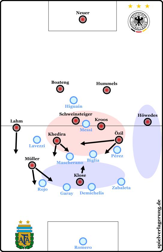 Mögliche Struktur bei deutschem Ballbesitz. Wie kann die Dominanz aus der roten Zone in den blauen Zwischenlinienraum getragen werden und welche Rolle spielt Höwedes?