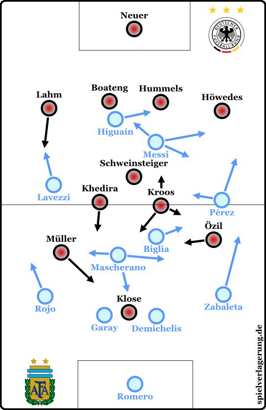 Die Formationen der Mannschaften im Viertel- und Halbfinale