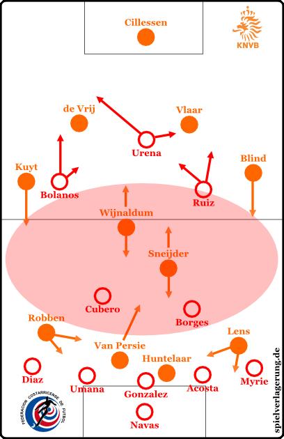 Grundformationen in der zweiten Hälfte der Nachspielzeit
