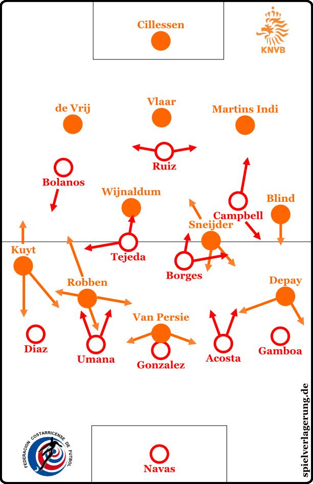 Formationen und Bewegungen bei Ballbesitz der Niederländer