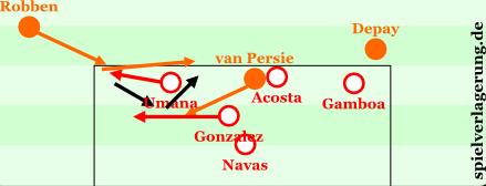 Beispiel für die Wechselläufe und Kombinationen Robbens und van Persies