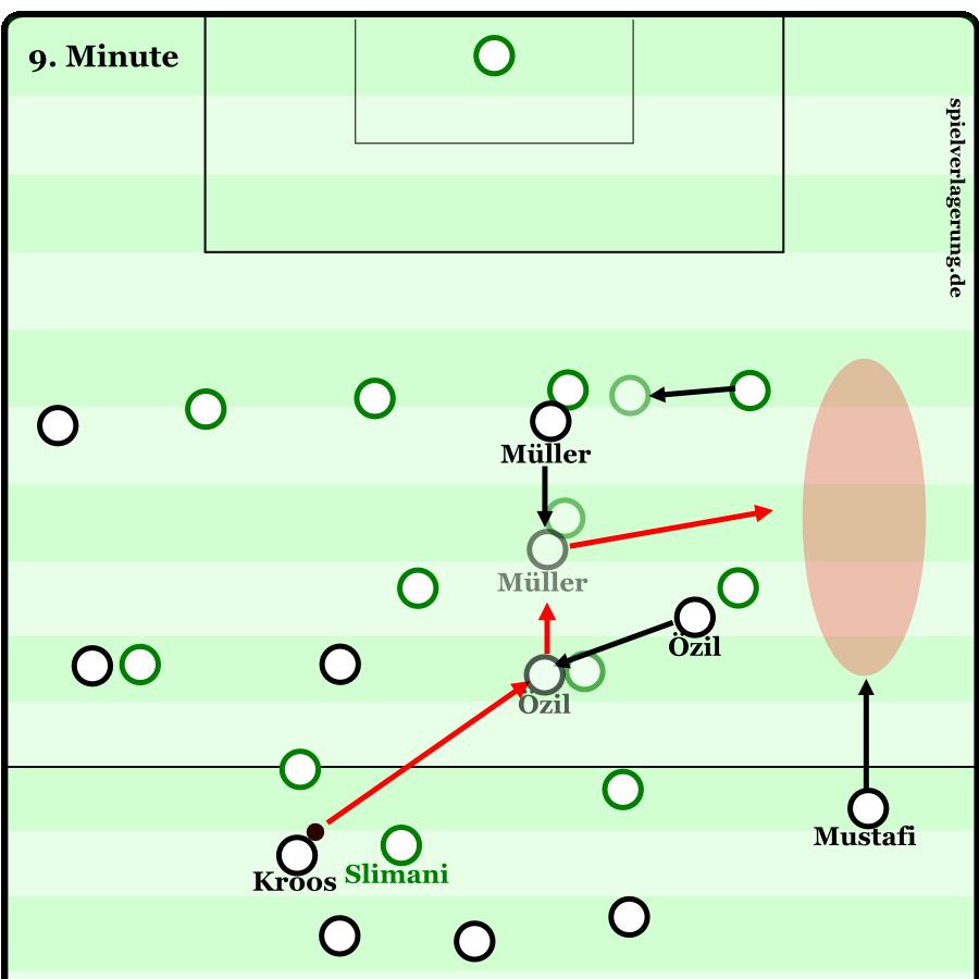 Einer der Angriffe, bei denen Deutschland es richtig macht: Kroos spielt den diagonalen Pass in den Raum zwischen den Linien. Özil und Müller ziehen ihre Gegenspieler mit sich und blocken so den Flügel frei. Blöd nur, dass Mustafis Flanke in den Füßen eines algerischen Spielers landet. Algerien schlägt sofort den Ball auf die rechte deutsche Seite, Slimani zwingt Neuer zu einem Ausflug.