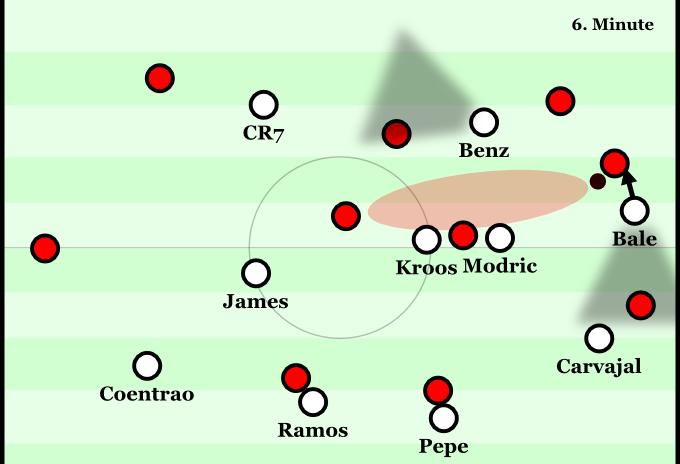 Typische, leicht asymmetrische Stellung Reals im Pressing. Der Passweg ins Zentrum wird angeboten jedoch von Modric und Kroos belauert. In dieser Szene wurde die Falle  erkannt und mit einem langen Ball in die Arme von Casillas umgangen.