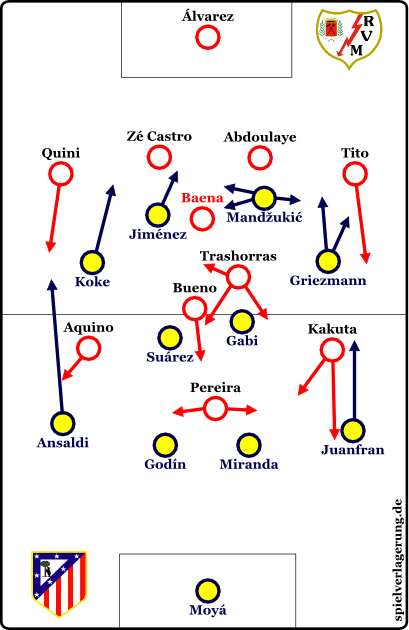 2014-08-25_Rayo-Atletico_Grundformation