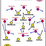 Borussia Dortmund – FC Bayern München 2:0