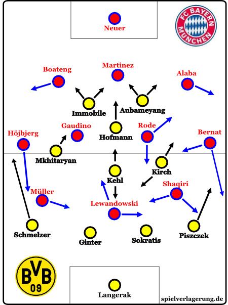 Aufstellung Borussia Dortmund - FC Bayern