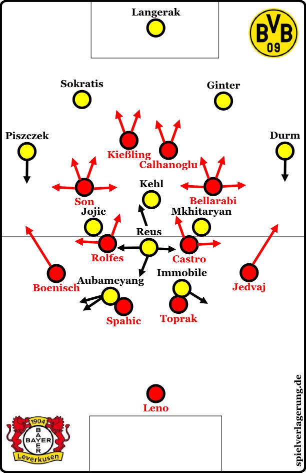 Bayer gegen den Ball; das Highlight des Spiels.