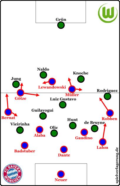 Bayern in Ballbesitz, Anfangsphase