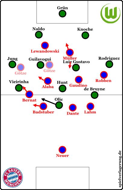 Wolfsburg in Ballbesitz, Götze mit seinen zwei Positionierungsvarianten