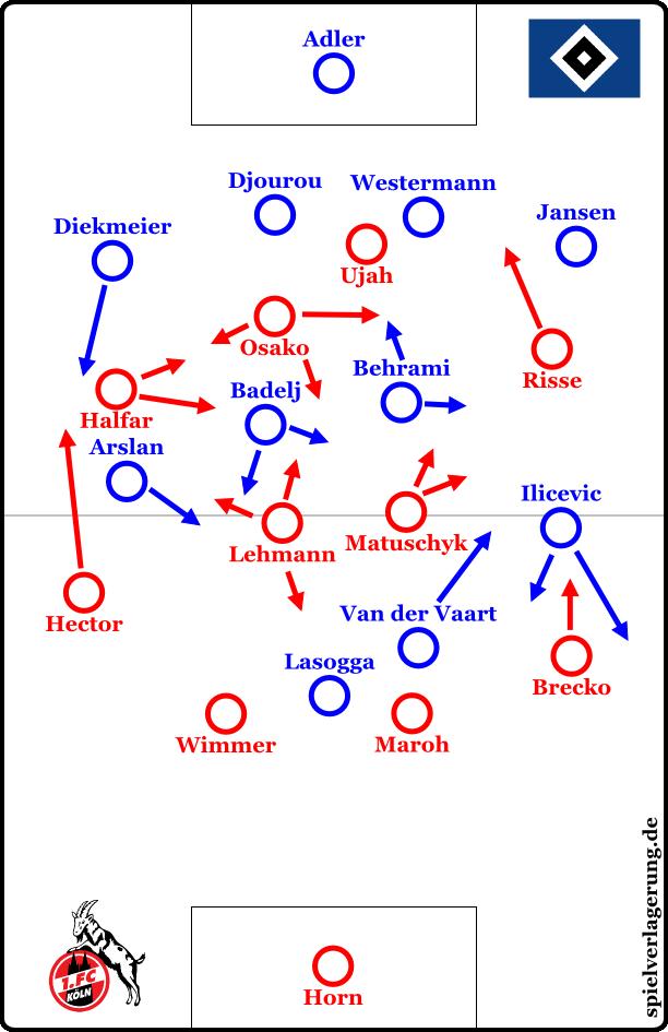 Köln HSV Start