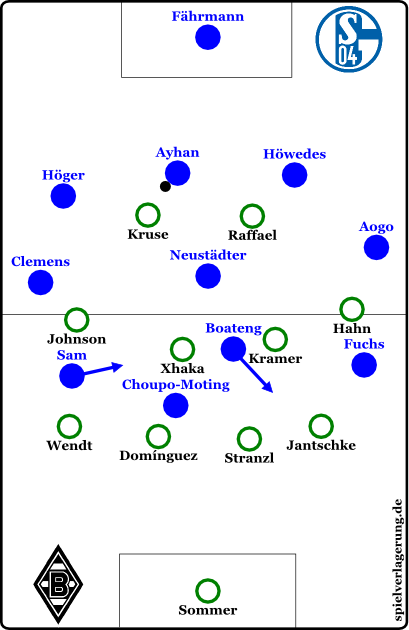 Schalke offensiv (exemplarisch)