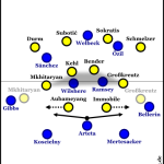 Dortmund dominiert hilflose Gunners