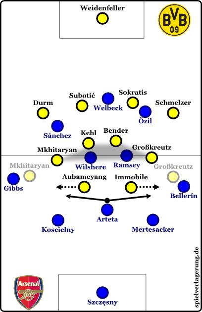 Dortmund defensiv gegen Arsenal in einer ihrer besten Saisonleistungen
