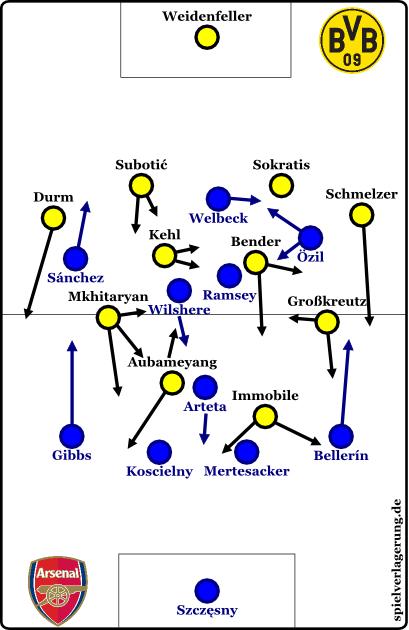 2014-09-16_Dortmund-Arsenal_Grundformation