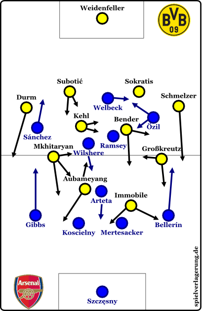 2014-09-16_Dortmund-Arsenal_Grundformation