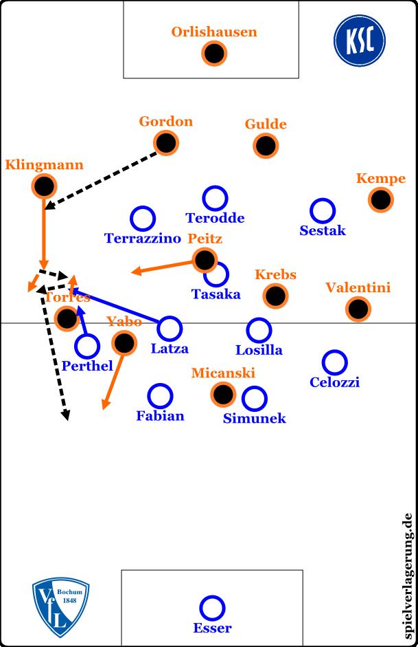 Typischer Angriff des KSC gegen die 4-2-1-3-Pressingformation
