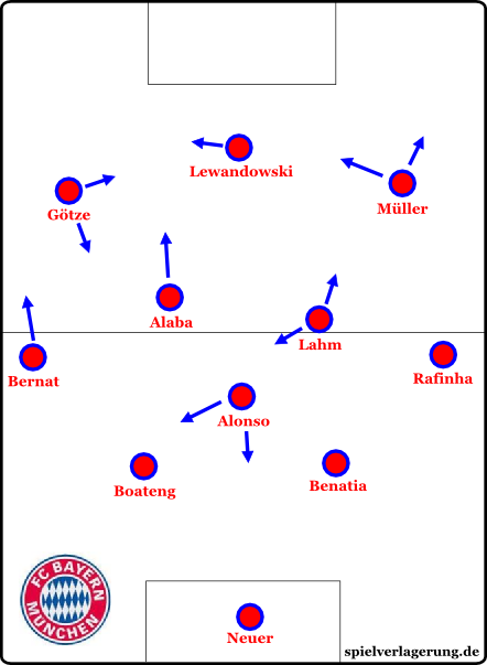 Bayern München nach der Systemumstellung