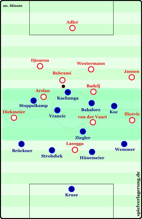 Hamburgs Offensivprobleme