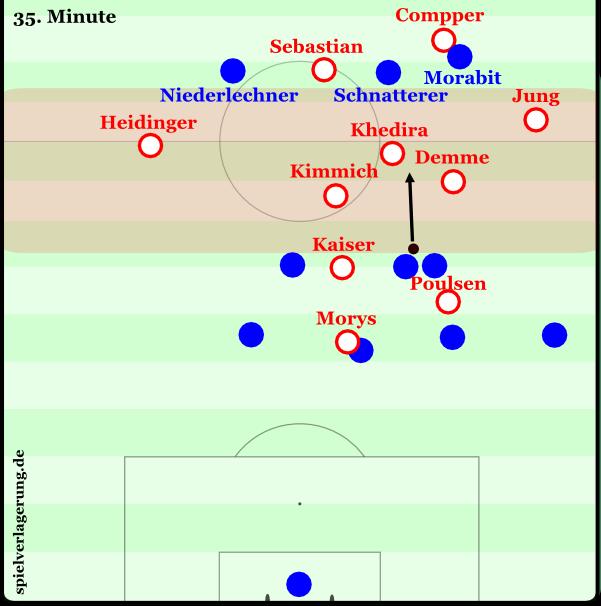 Massive Präsenz der Leipziger in der Lücke der Heidenheimer Pressingformation (rot). Da können sich Sebastian und Compper sogar eine Unterzahl gegen Niederlechner, Schnatterer und Morabit erlauben.