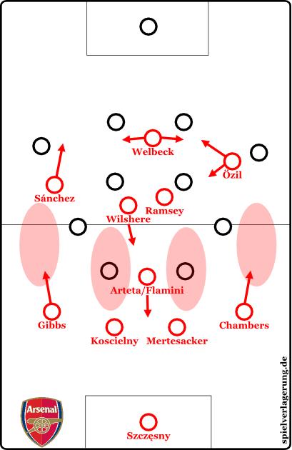 Typische Arsenal-Problemzonen in der Defensive