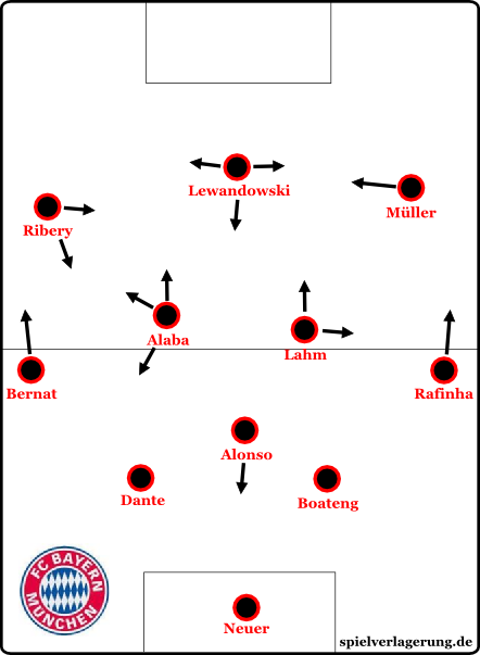 Bayerns Aufstellung gegen den Hamburger SV im 4-3-3
