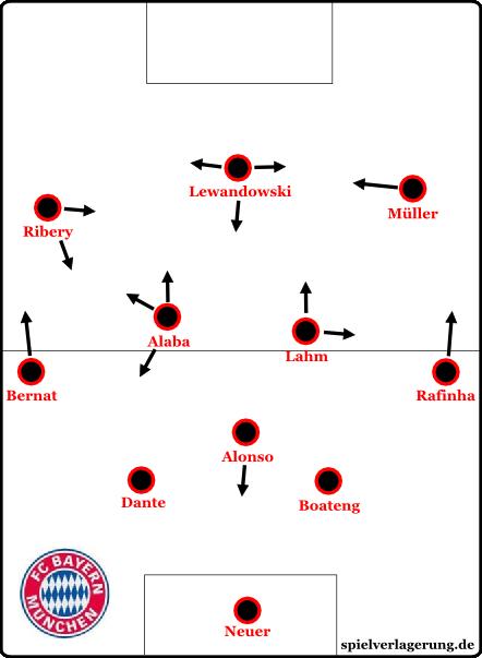 Bayerns Aufstellung gegen den Hamburger SV