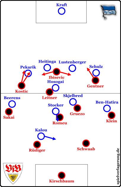 Hertha gegen den Ball