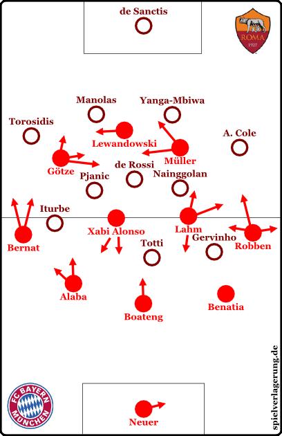 Grundformationen im Spiel Roma gegen Bayern