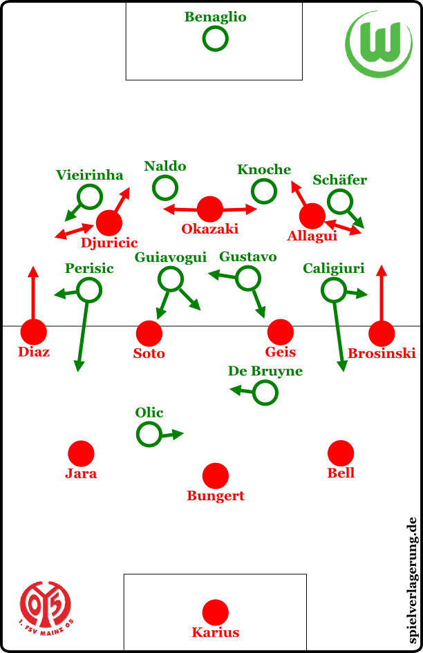 Mainz im Aufbauspiel