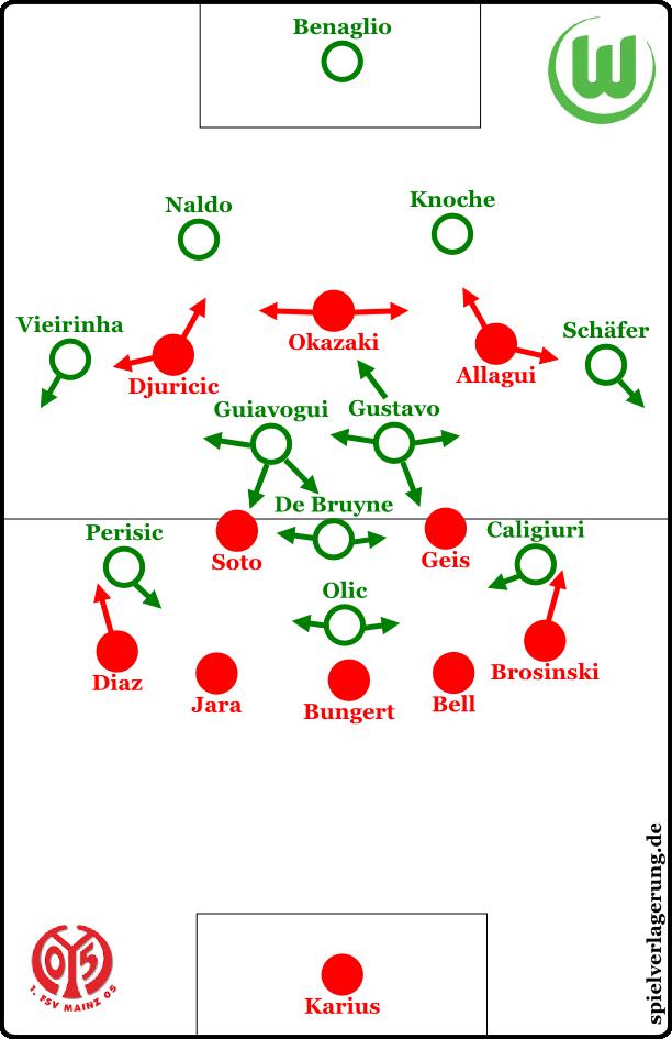 Wolfsburg im Aufbauspiel