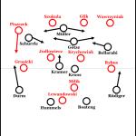 Deutschlands typische Umbruch-Niederlage: Das 0:2 gegen Polen