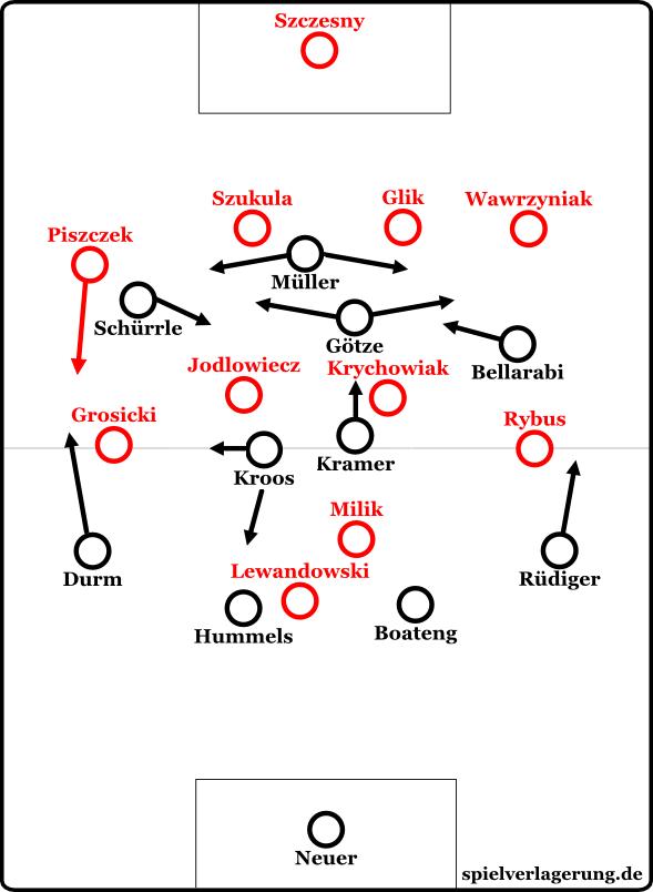 Die Grundformationen zu Beginn des Spiels