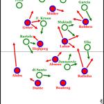 Bayern bestraft Bremens Sechserlücken mit zu hohem 6:0