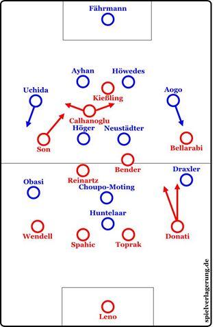 Grundformationen zu Beginn des Spiels. Jedvay kam verletzungsbedingt früh für Reinartz rein.