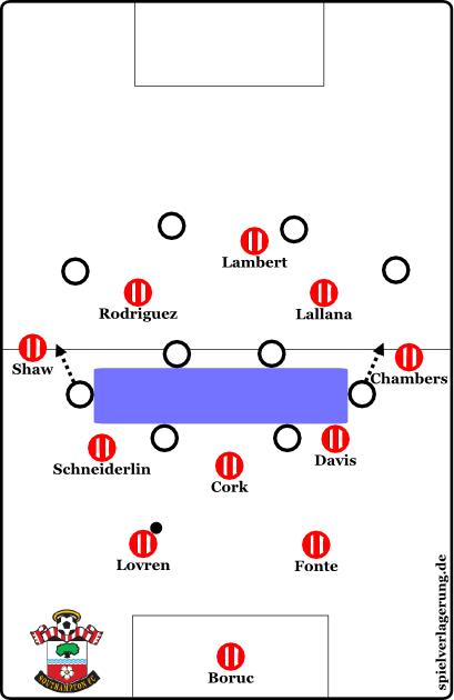 2014-11-09_Southampton_Aufbau_letzte-Saison