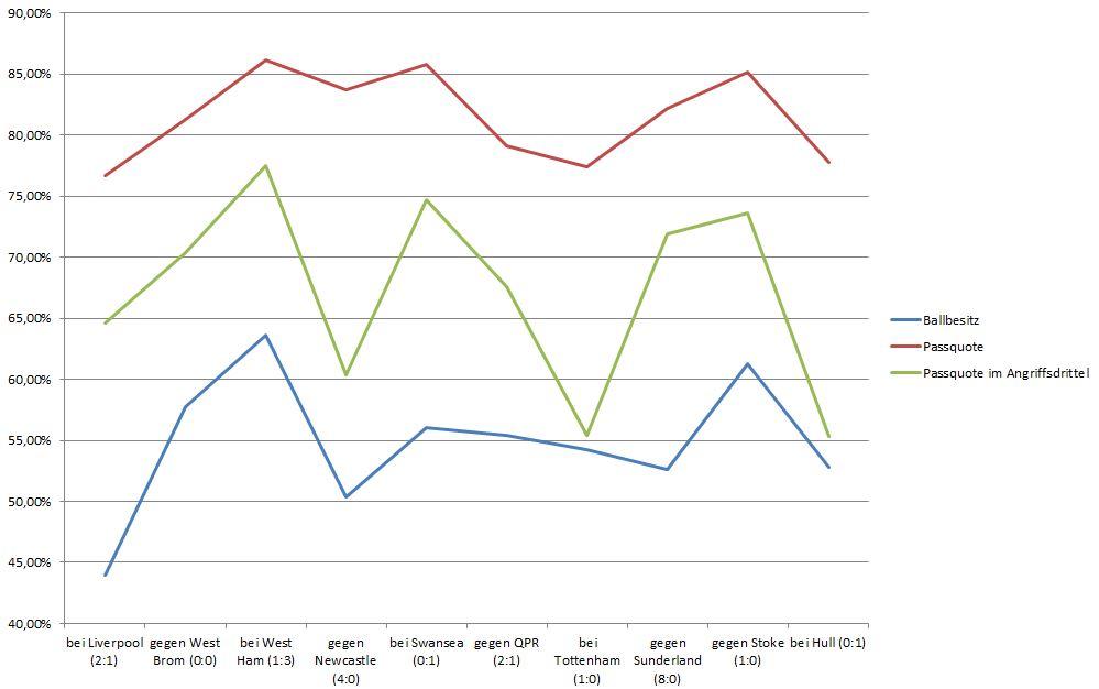 2014-11-09_Southampton_Statistiken