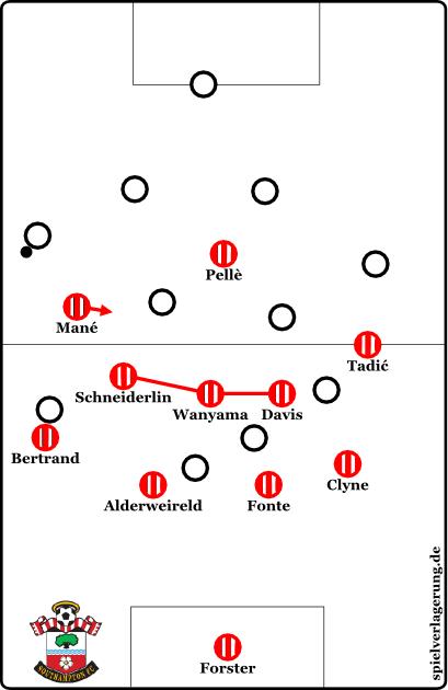Verschiebebewegungen im Mittelfeld