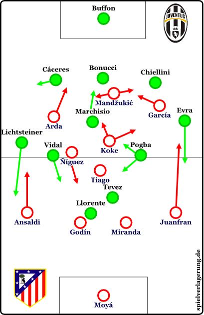 2014-11-16_Atletico-Juventus_Grundformation