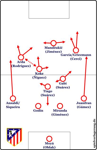 2014-11-16_Atletico-Solo_Grundformation
