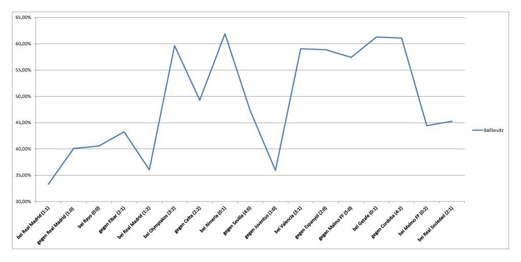 2014-11-16_Atletico-Statistik-Ballbesitz