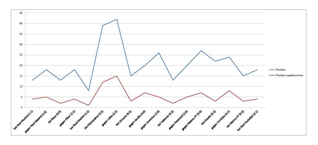 2014-11-16_Atletico-Statistik-Flanken-aktuell
