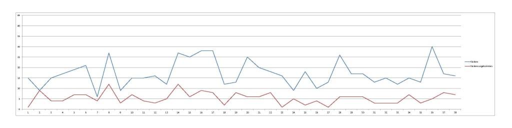 2014-11-16_Atletico-Statistik-Flanken-letzteSaison