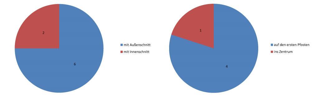 2014-11-16_Atletico-Statistiken_Eckenarten