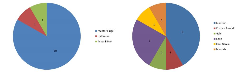 2014-11-16_Atletico-Statistiken_Flankenarten