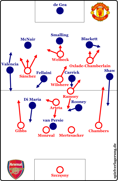 2014-11-22_Arsenal-ManUnited_Grundformation