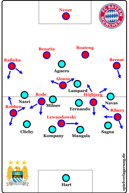 Bayerns Ofensivabläufe gegen Citys 4-4-2 / 4-4-1-1