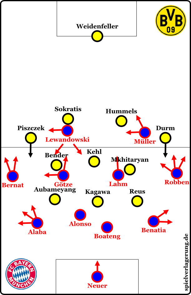 """Bayern nach der Anfangsphase (aka """"ich mache keine Grafiken mehr mit einem 4-4-2 und zeige lieber eine kleine Anpassung in Ballbesitz"""")"""