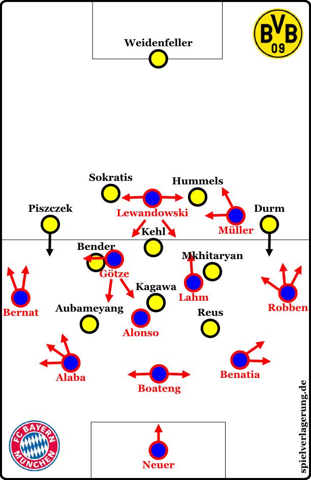 Bayern zu Beginn in Ballbesitz