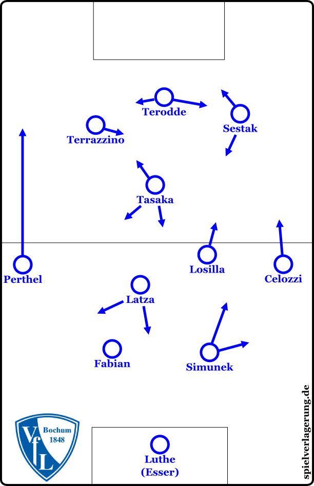 Positionen und Bewegungen in der Alternativformation 4-2-1-3.